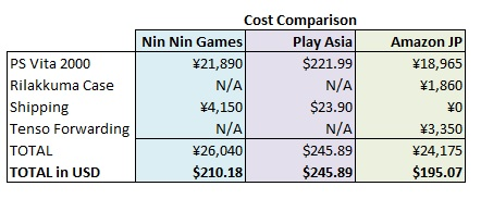 PS Vita 2000 Import Cost Comparison